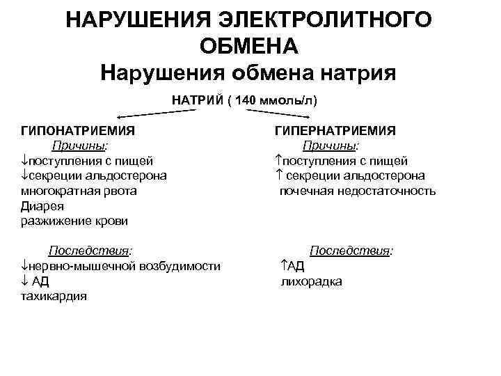 НАРУШЕНИЯ ЭЛЕКТРОЛИТНОГО ОБМЕНА Нарушения обмена натрия НАТРИЙ ( 140 ммоль/л) ГИПОНАТРИЕМИЯ ГИПЕРНАТРИЕМИЯ Причины: поступления