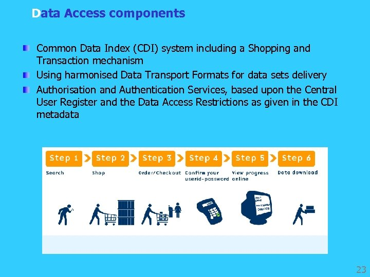 Data Access components Common Data Index (CDI) system including a Shopping and Transaction mechanism