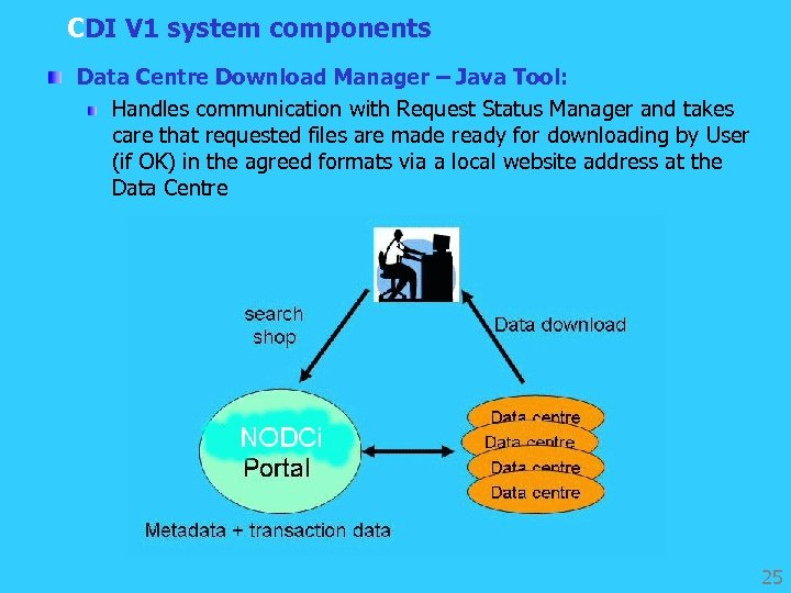 CDI V 1 system components Data Centre Download Manager – Java Tool: Handles communication
