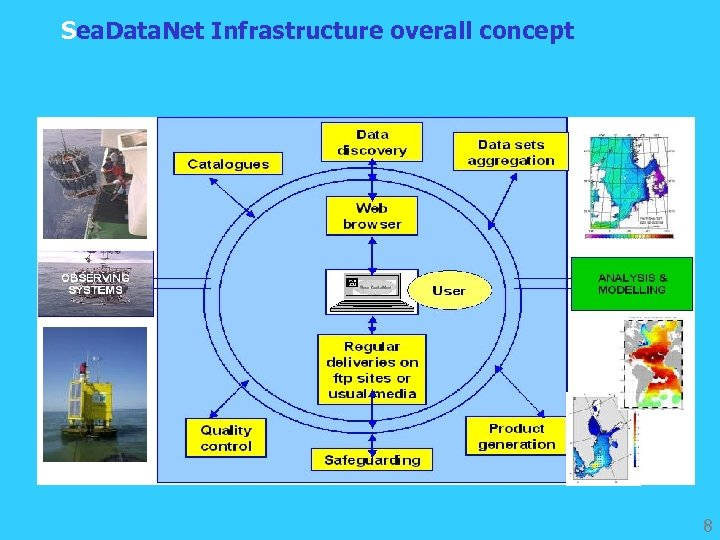 Sea. Data. Net Infrastructure overall concept 8