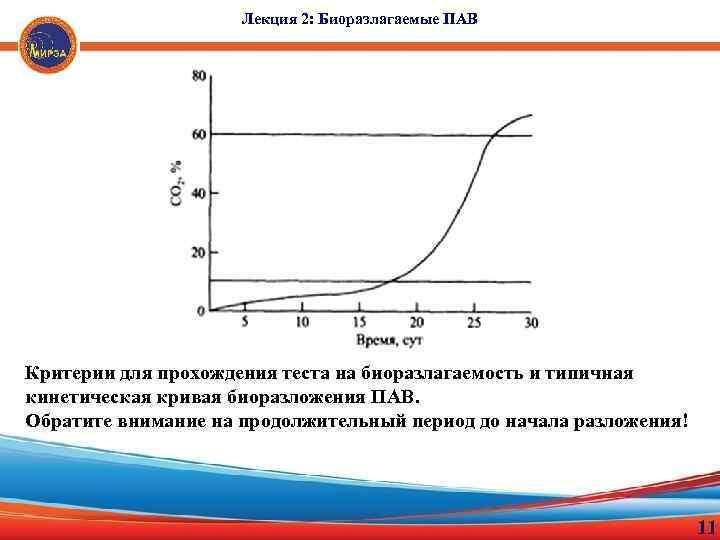 Лекция 2: Биоразлагаемые ПАВ Критерии для прохождения теста на биоразлагаемость и типичная кинетическая кривая