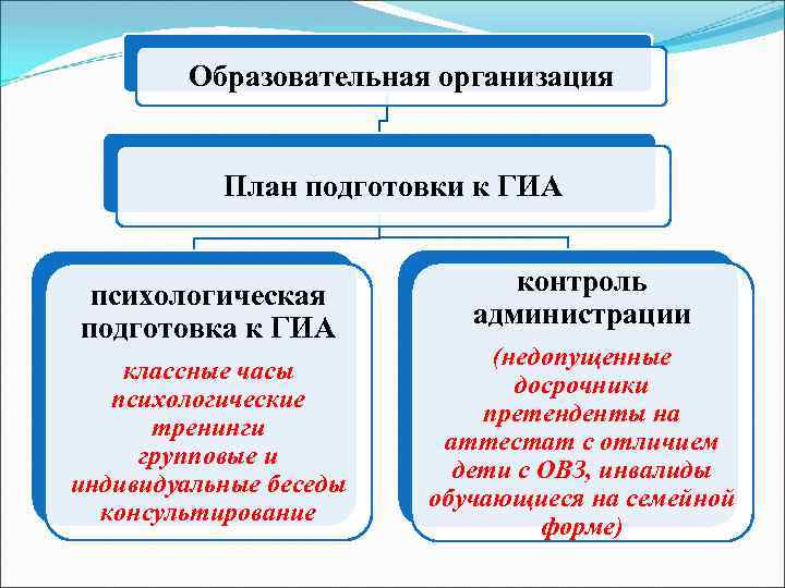 Образовательная организация План подготовки к ГИА психологическая подготовка к ГИА классные часы психологические тренинги