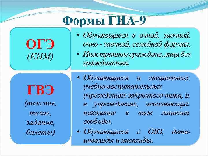Формы ГИА-9 ОГЭ (КИМ) ГВЭ (тексты, темы, задания, билеты) • Обучающиеся в очной, заочной,