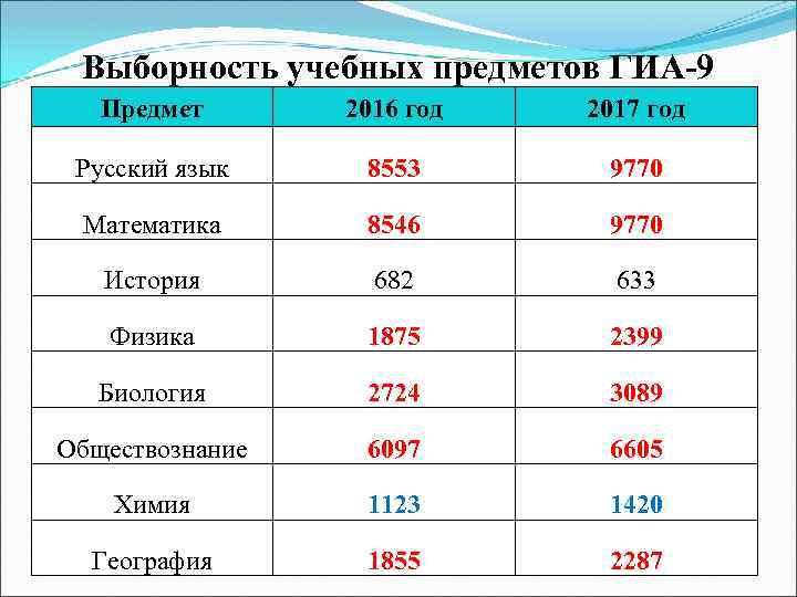 Выборность учебных предметов ГИА-9 Предмет 2016 год 2017 год Русский язык 8553 9770 Математика