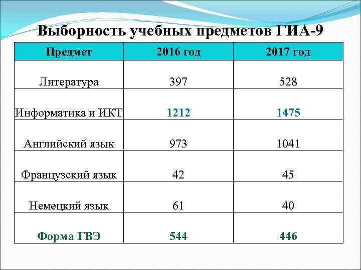 Выборность учебных предметов ГИА-9 Предмет 2016 год 2017 год Литература 397 528 Информатика и