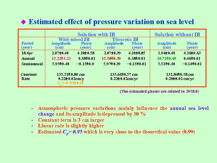 u Estimated effect of pressure variation on sea level Solution with IB Period (year)