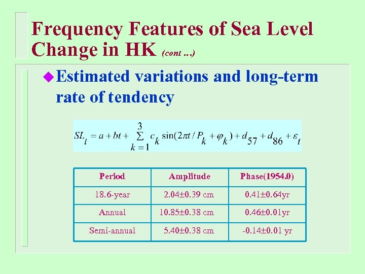 Frequency Features of Sea Level Change in HK (cont …) u Estimated variations and