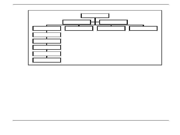 example of formal organization