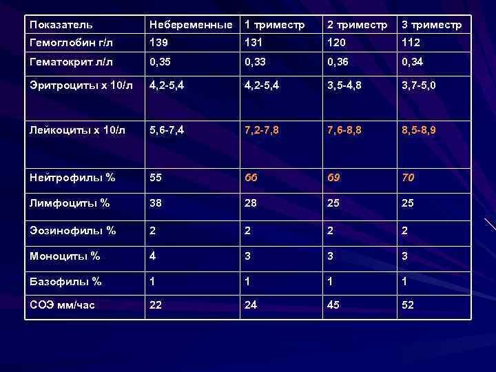 Гемоглобин у беременных во втором триместре 11