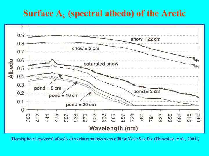 Surface Aλ (spectral albedo) of the Arctic Hemispheric spectral albedo of various surfaces over