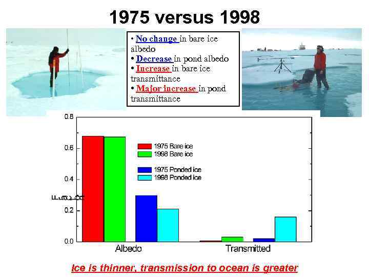 1975 versus 1998 • No change in bare ice albedo • Decrease in pond