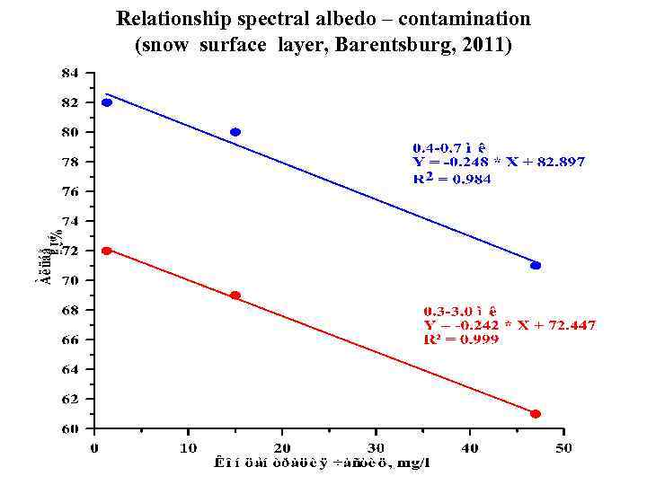 Relationship spectral albedo – contamination (snow surface layer, Barentsburg, 2011)