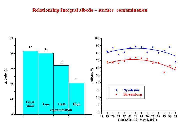 Relationship Integral albedo – surface contamination
