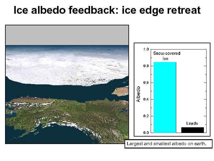 Ice albedo feedback: ice edge retreat Largest and smallest albedo on earth.