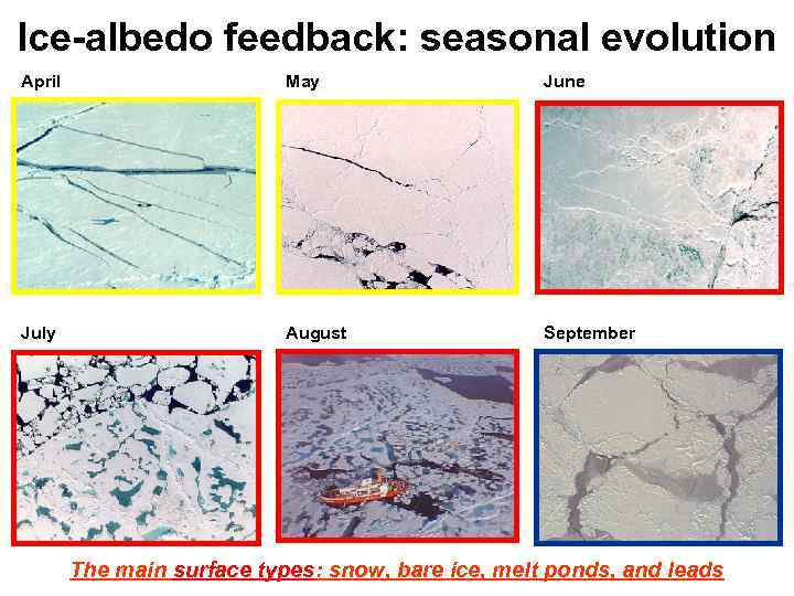 Ice-albedo feedback: seasonal evolution April May June July August September The main surface types: