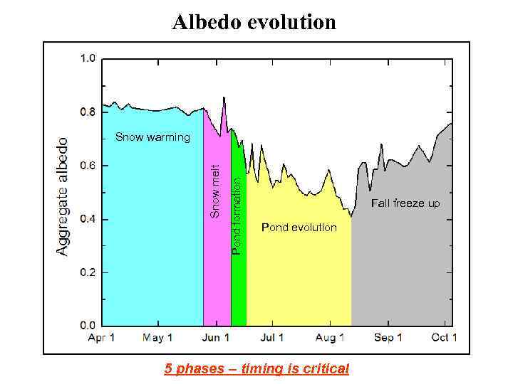 Albedo evolution Pond formation Snow melt Snow warming Fall freeze up Pond evolution 5
