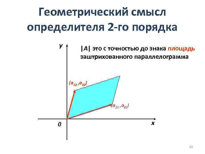 Геометрический смысл определителя 2 -го порядка y |А| это с точностью до знака площадь