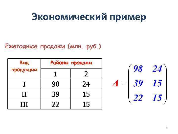 Экономический пример Ежегодные продажи (млн. руб. ) Вид продукции I II III Районы продажи