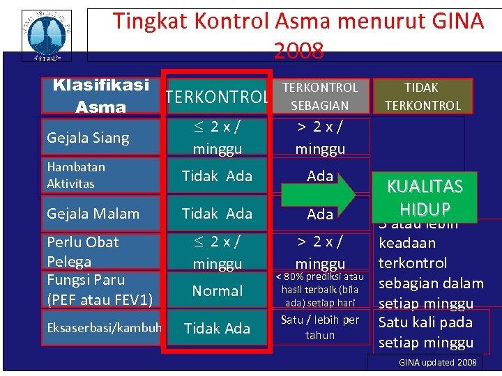 Tingkat Kontrol Asma menurut GINA 2008 Klasifikasi TERKONTROL Characteristics TERKONTROL SEBAGIAN Asma 2 x/