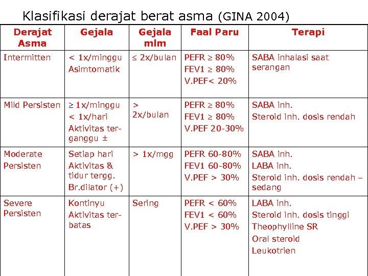 Klasifikasi derajat berat asma (GINA 2004) Derajat Asma Intermitten Gejala < 1 x/minggu Asimtomatik