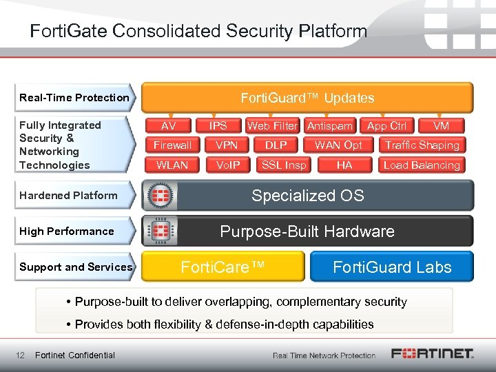 Forti. Gate Consolidated Security Platform Forti. Guard™ Updates Real-Time Protection Fully Integrated Security &