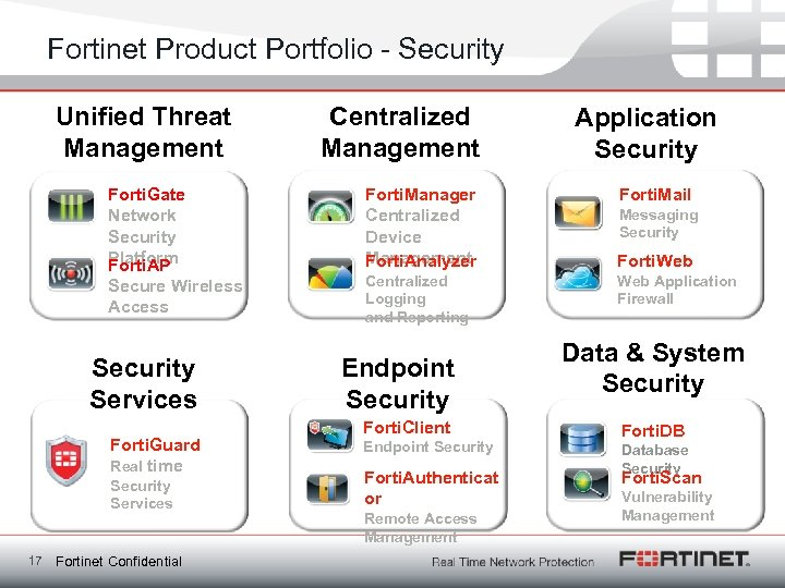 Fortinet Product Portfolio - Security Unified Threat Management Forti. Gate Network Security Platform Forti.