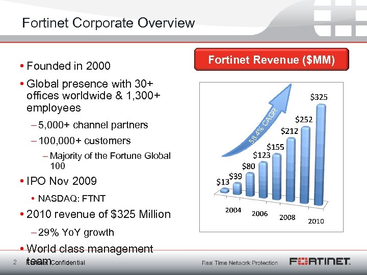 Fortinet Corporate Overview • Founded in 2000 Fortinet Revenue ($MM) – Majority of the