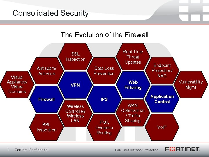 Consolidated Security The Evolution of the Firewall Fortinet Delivers Complete Protection Real-Time Threat Updates