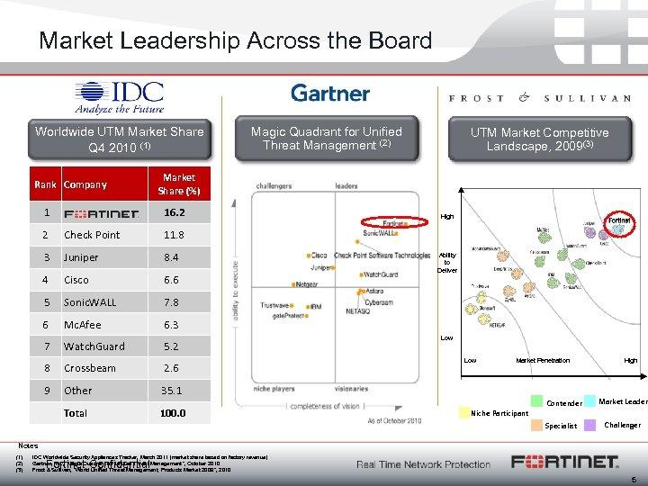 Market Leadership Across the Board Worldwide UTM Market Share Q 4 2010 (1) Rank