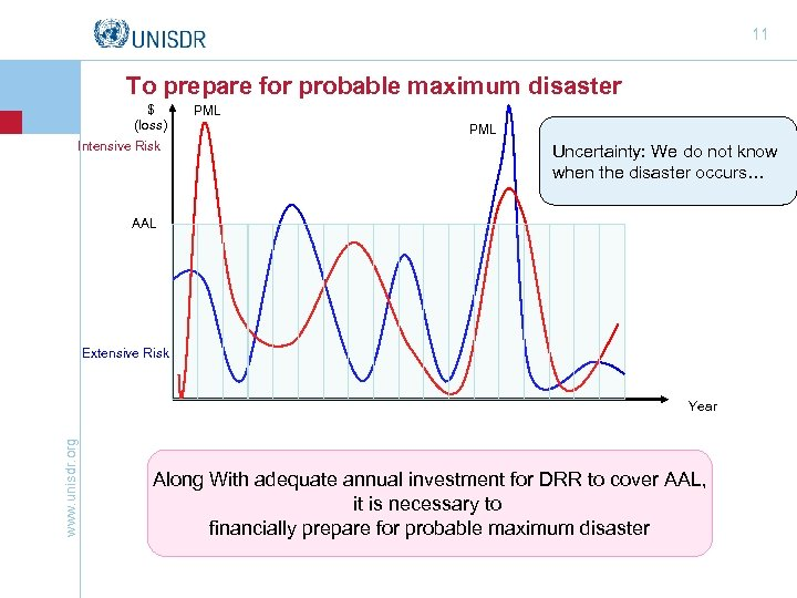 11 To prepare for probable maximum disaster $ (loss) Intensive Risk PML Uncertainty: We
