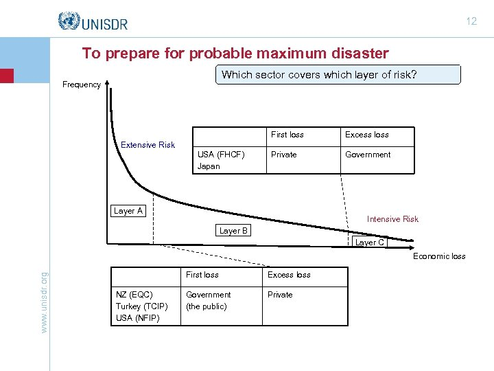 12 To prepare for probable maximum disaster Which sector covers which layer of risk?