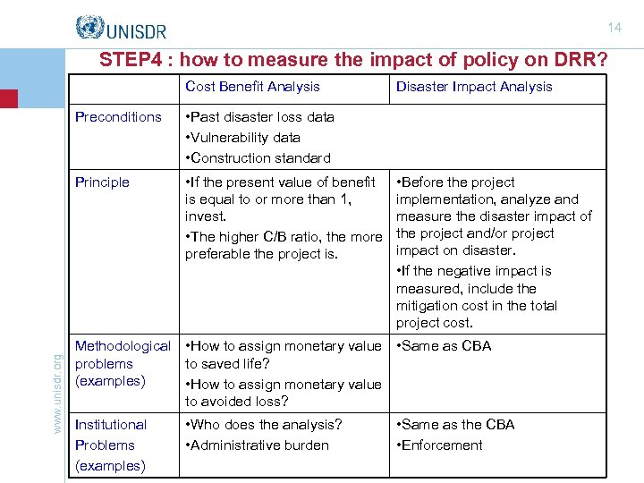 14 STEP 4 : how to measure the impact of policy on DRR? Cost