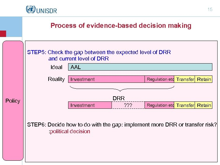 15 Process of evidence-based decision making STEP 5: Check the gap between the expected