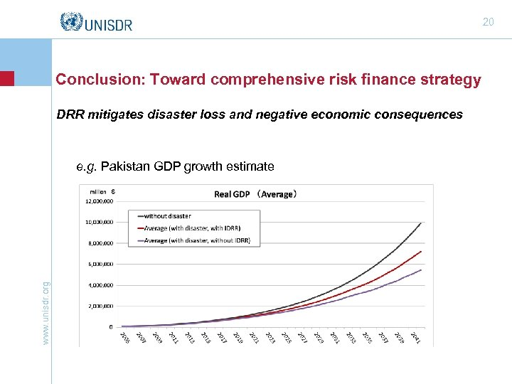 20 Conclusion: Toward comprehensive risk finance strategy DRR mitigates disaster loss and negative economic