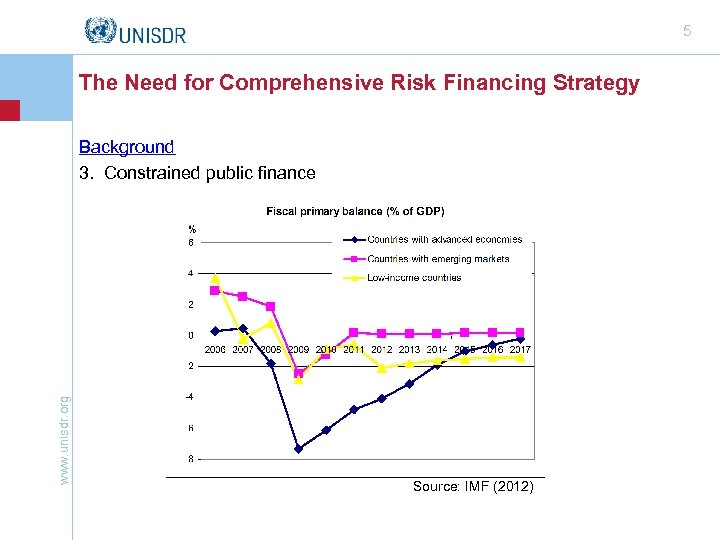 5 The Need for Comprehensive Risk Financing Strategy www. unisdr. org Background 3. Constrained