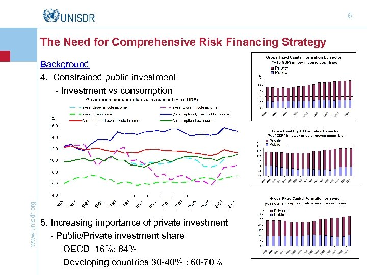 6 The Need for Comprehensive Risk Financing Strategy www. unisdr. org Background 4. Constrained