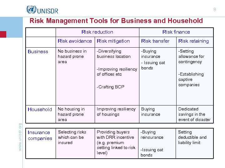 8 Risk Management Tools for Business and Household Risk reduction Risk avoidance Business Risk