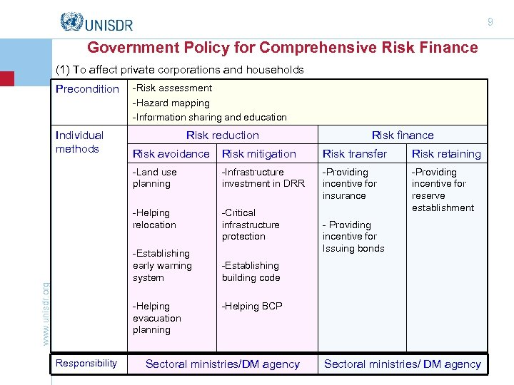 9 Government Policy for Comprehensive Risk Finance (1) To affect private corporations and households