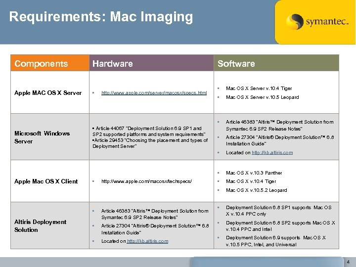 Requirements: Mac Imaging Components Hardware Apple MAC OS X Server • Microsoft Windows Server