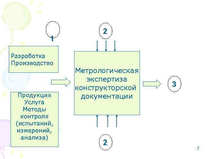 1 Разработка Производство Продукция Услуга Методы контроля (испытаний, измерений, анализа) 2 Метрологическая экспертиза конструкторской