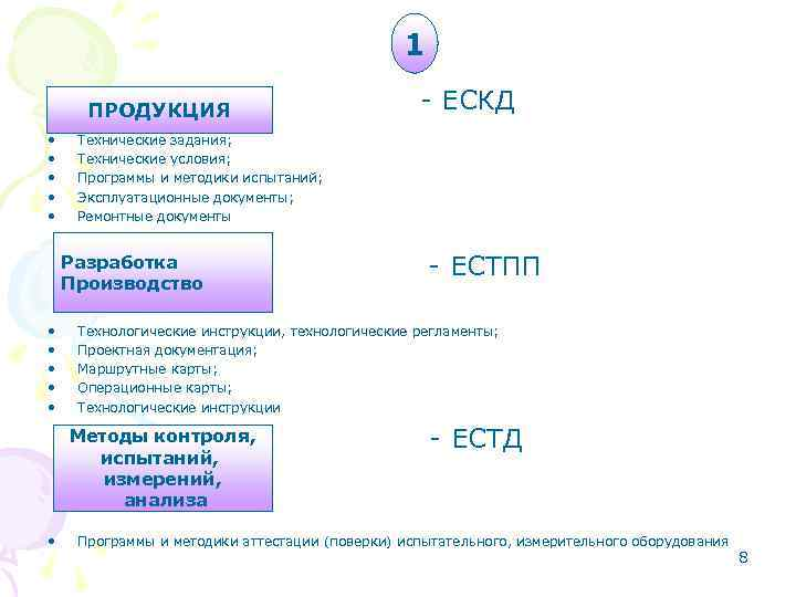 1 ПРОДУКЦИЯ • • • Технические задания; Технические условия; Программы и методики испытаний; Эксплуатационные