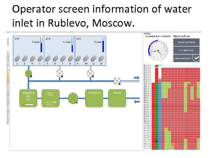 Operator screen information of water inlet in Rublevo, Moscow.