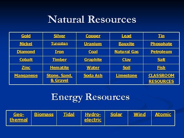 Natural Resources Gold Silver Copper Lead Tin Nickel Tungsten Uranium Bauxite Phosphate Diamond Iron