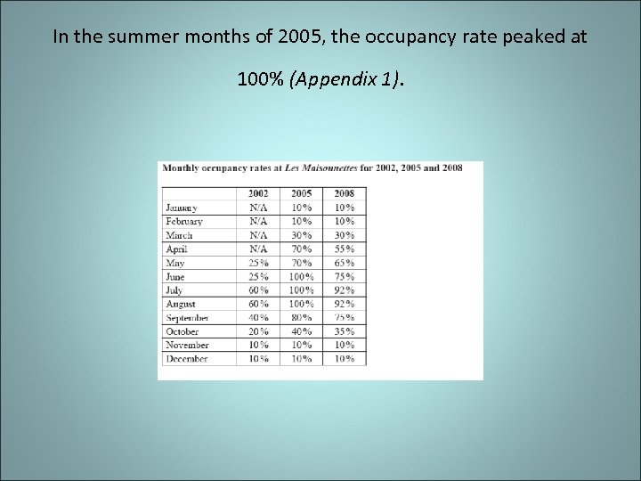 In the summer months of 2005, the occupancy rate peaked at 100% (Appendix 1).