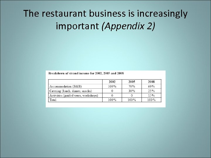 The restaurant business is increasingly important (Appendix 2)