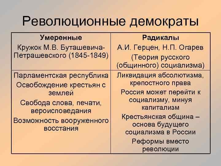 Революционные демократы Умеренные Кружок М. В. Буташевича. Петрашевского (1845 -1849) Парламентская республика Освобождение крестьян