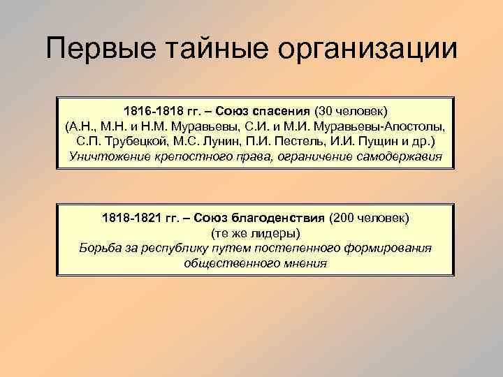 Первые тайные организации 1816 -1818 гг. – Союз спасения (30 человек) (А. Н. ,