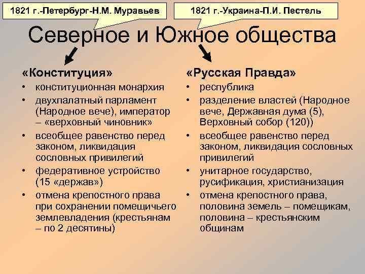1821 г. -Петербург-Н. М. Муравьев 1821 г. -Украина-П. И. Пестель Северное и Южное общества