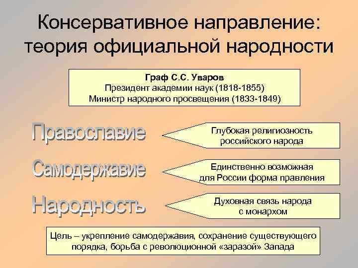 Консервативное направление: теория официальной народности Граф С. С. Уваров Президент академии наук (1818 -1855)