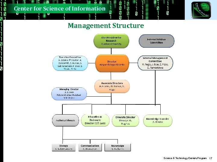 Center for Science of Information Management Structure Science & Technology Centers Program 17